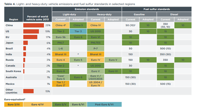 Light and heavy duty vehicle emissions and fuel sulfur standards in selected regions.