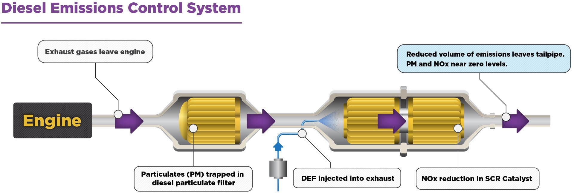 Diesel Exhaust Systems >> What is SCR? | Diesel Technology Forum
