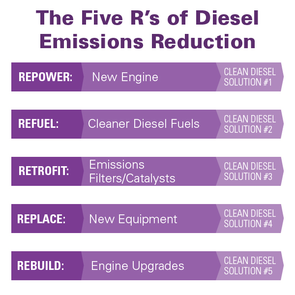 The Five Rs of Diesel Emissions Reduction