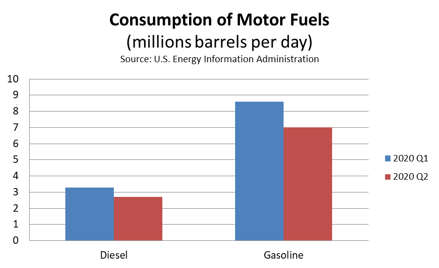 Consumption of Motor Fuels