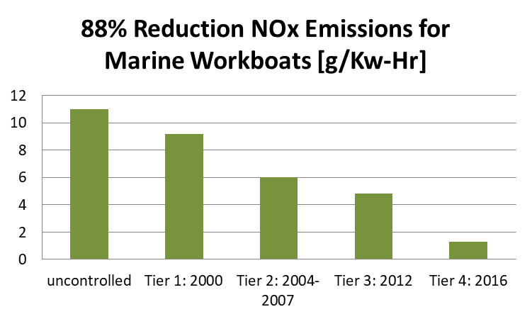 Tug Boat Reductions