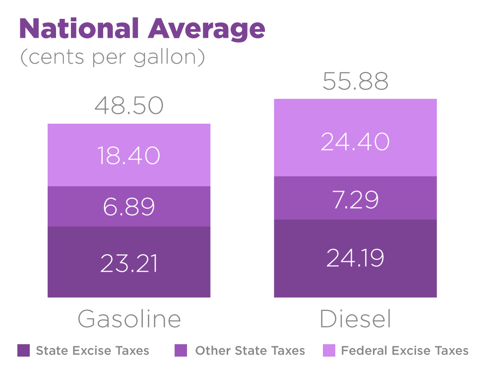 Diesel-Motor-Fuels-Tax-Chart