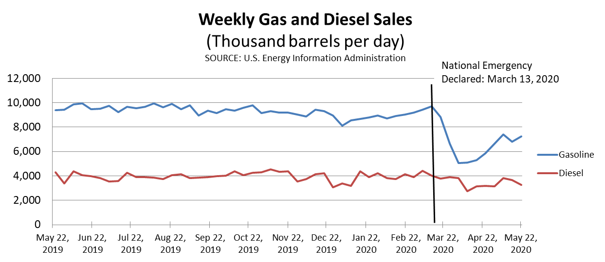 Diesel and Gas Sales 6-5