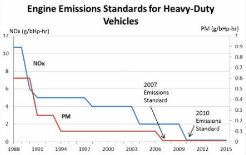Emissions-Standards-for-Heavy-Duty-graphic