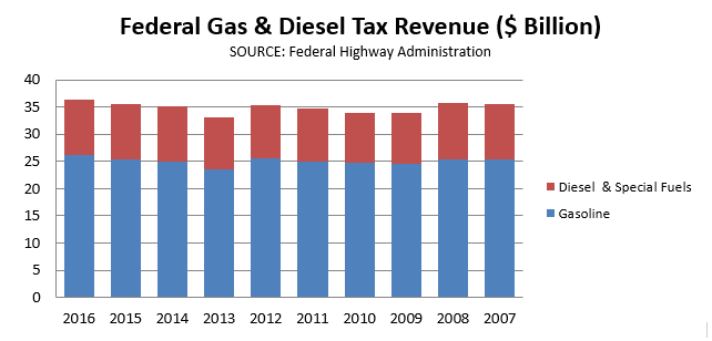 Federal_Gas_and_Diesel_Tax_Revenue