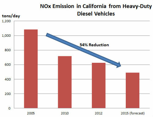 Nox-emissions-in-CA-graphic