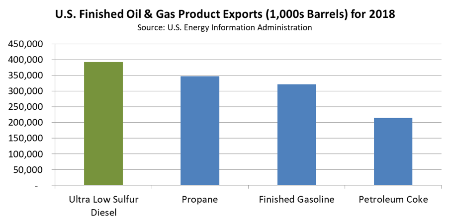 Oil and Gas Exports