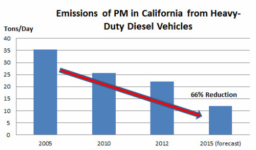 PM-emissions-from-heavy-duty-vehicles-graphic