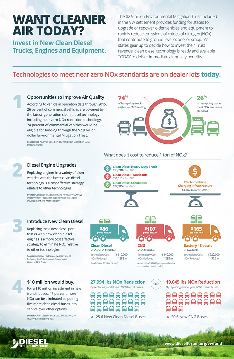 VW Fund Infographic