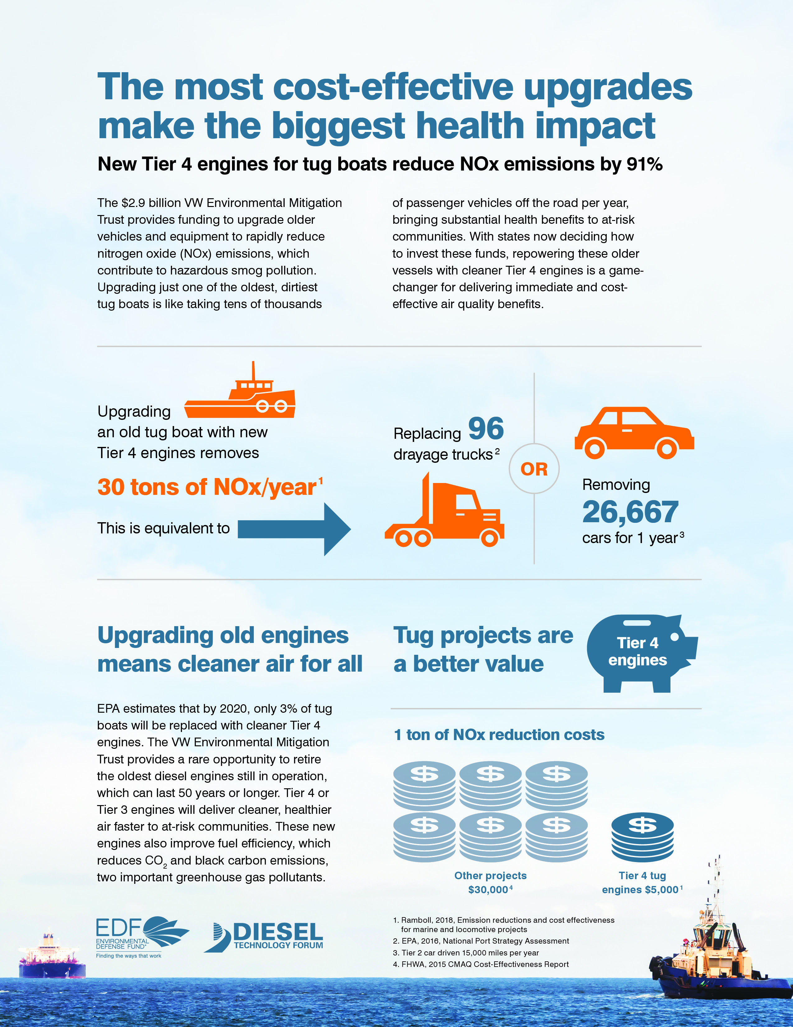 VW_Tier4Diesel_Infographic_Tug_Final