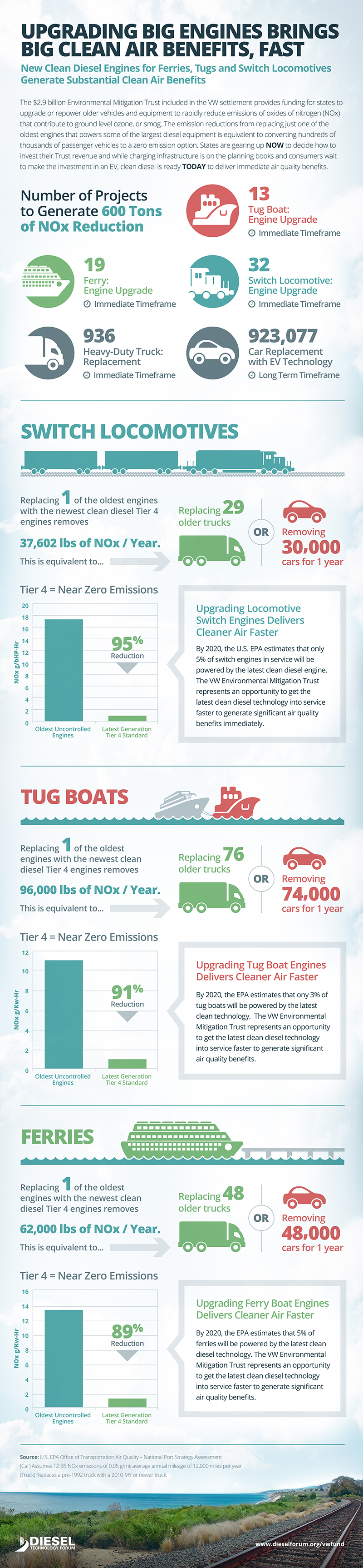 VW Big Engine Infographic