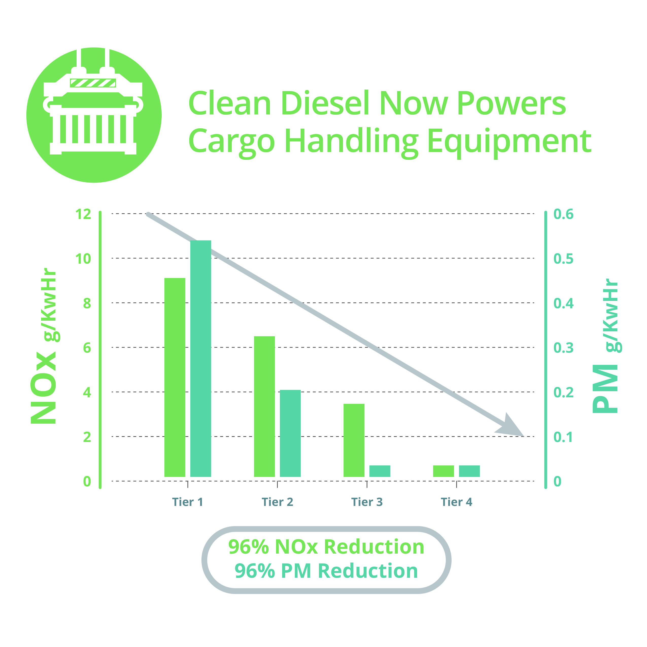cargo-handling-equipment-graph