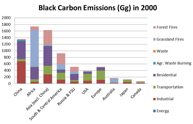 Global Black Carbon Emissions