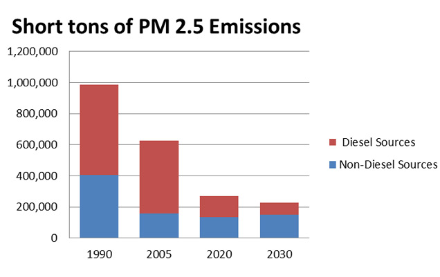U.S. Emission of PM 2.5
