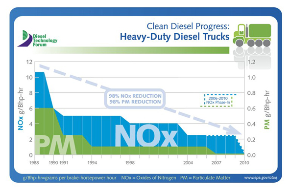 Clean Diesel Progress
