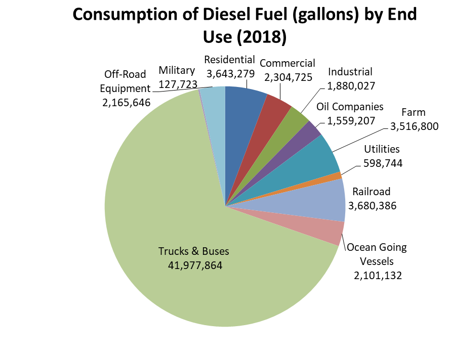 Consumption of Diesel Fuel by End Use