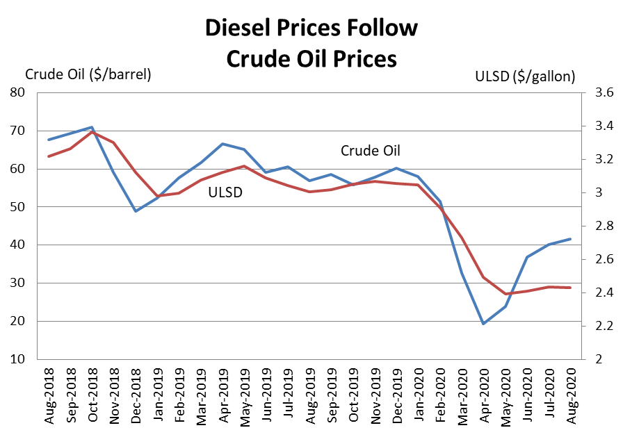 Diesel Prices follow Crude
