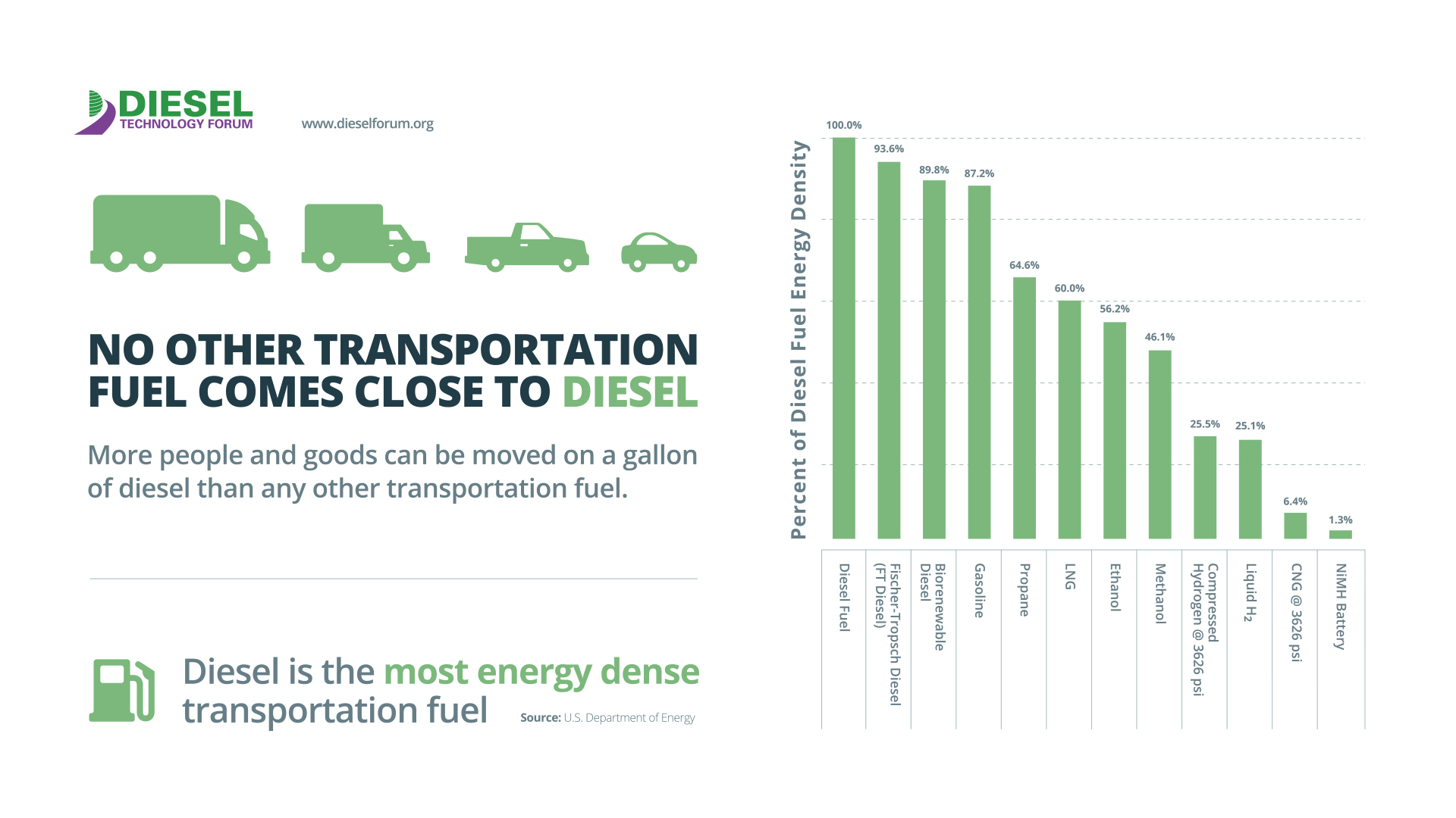 Diesel and The Future of Trucking   Diesel Technology Forum