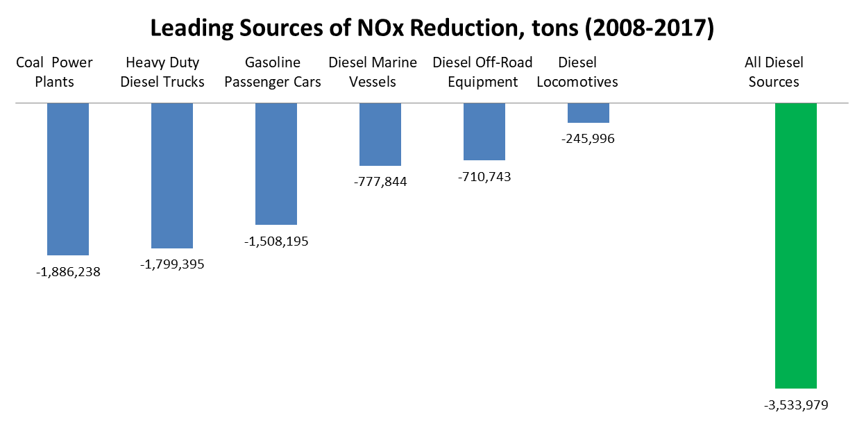 Leading Sources of NOx Reduction