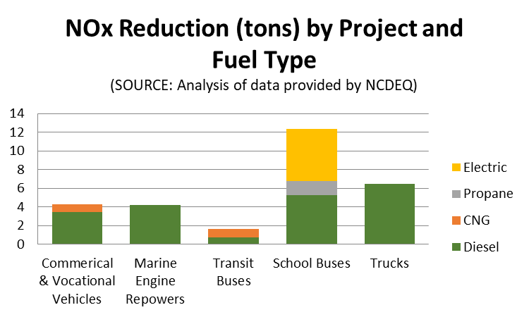 Projects by NOx Reduction