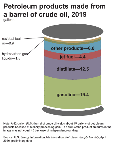 Petroleum Products by Barrel
