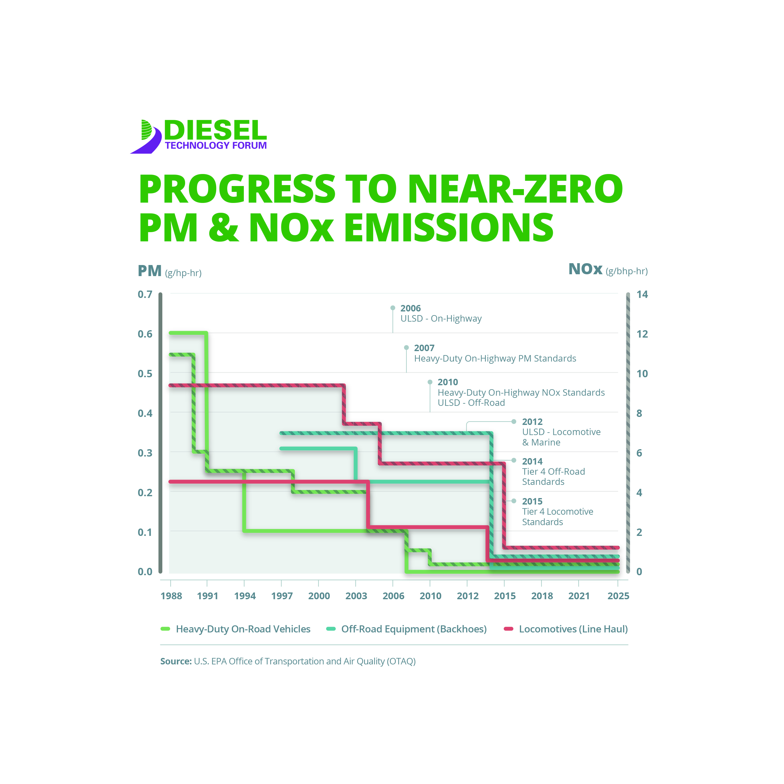 Progress to Near-Zero PM & NOx Emissions