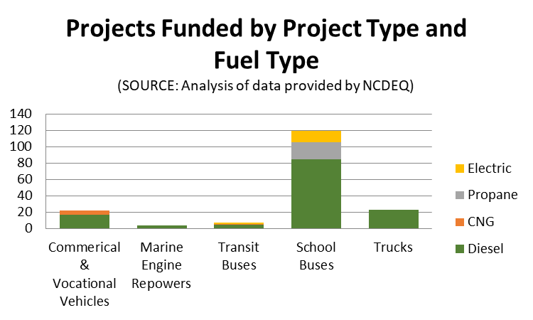 Projects by Fuel Type