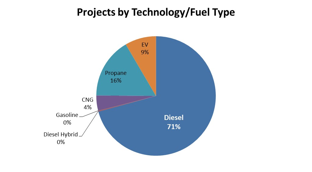 VW Projects Pie Chart