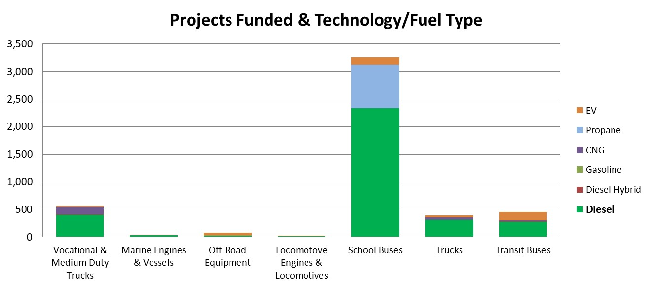 VW Projects by Fuel Type