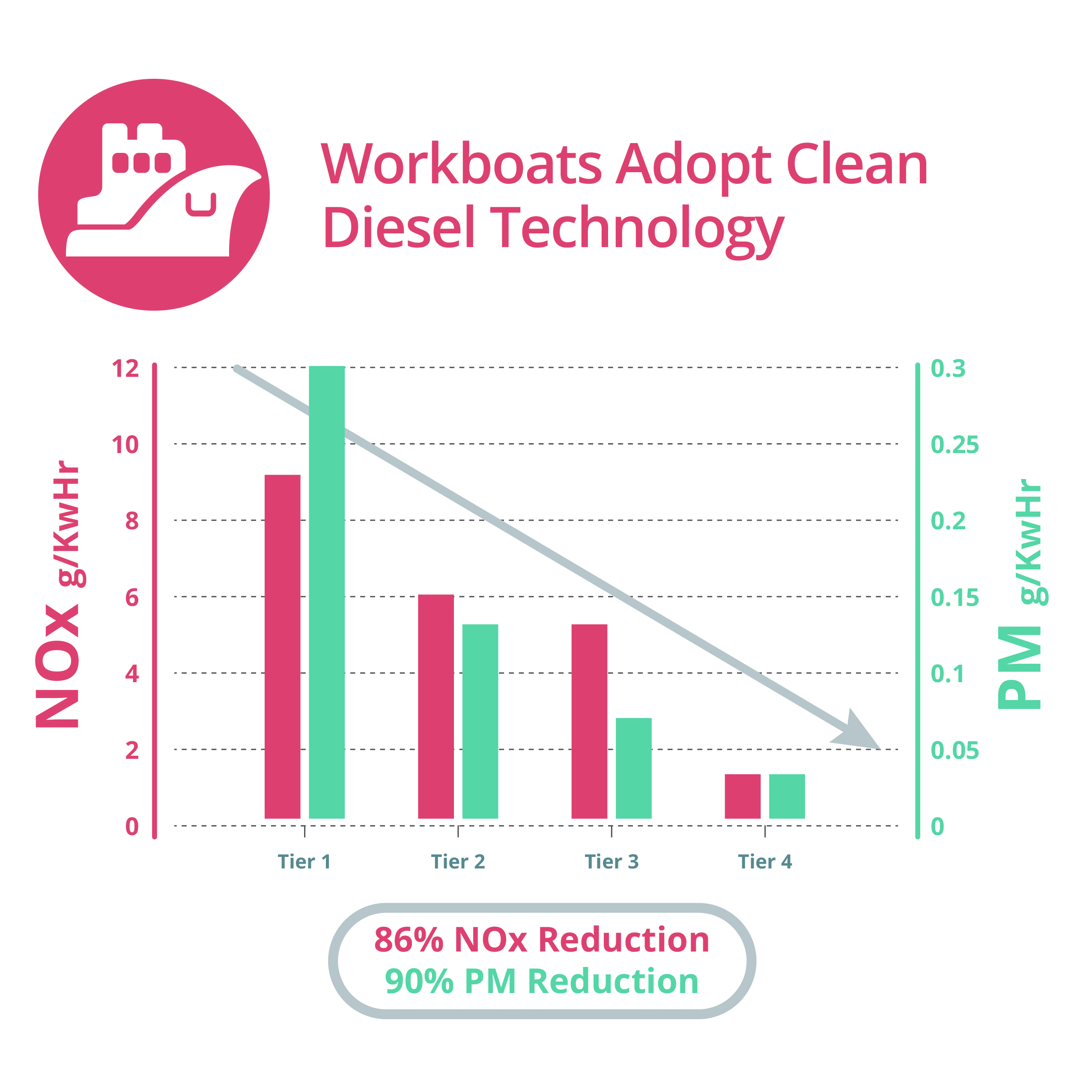 workboats-graph