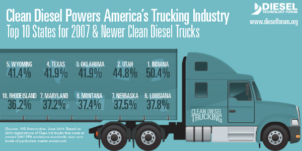 Top 10 States of 2007 and newer heavy duty diesel trucks