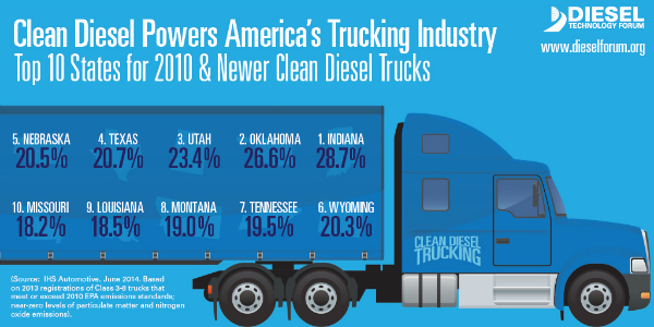 Top 10 States of 2010 and newer heavy duty diesel trucks