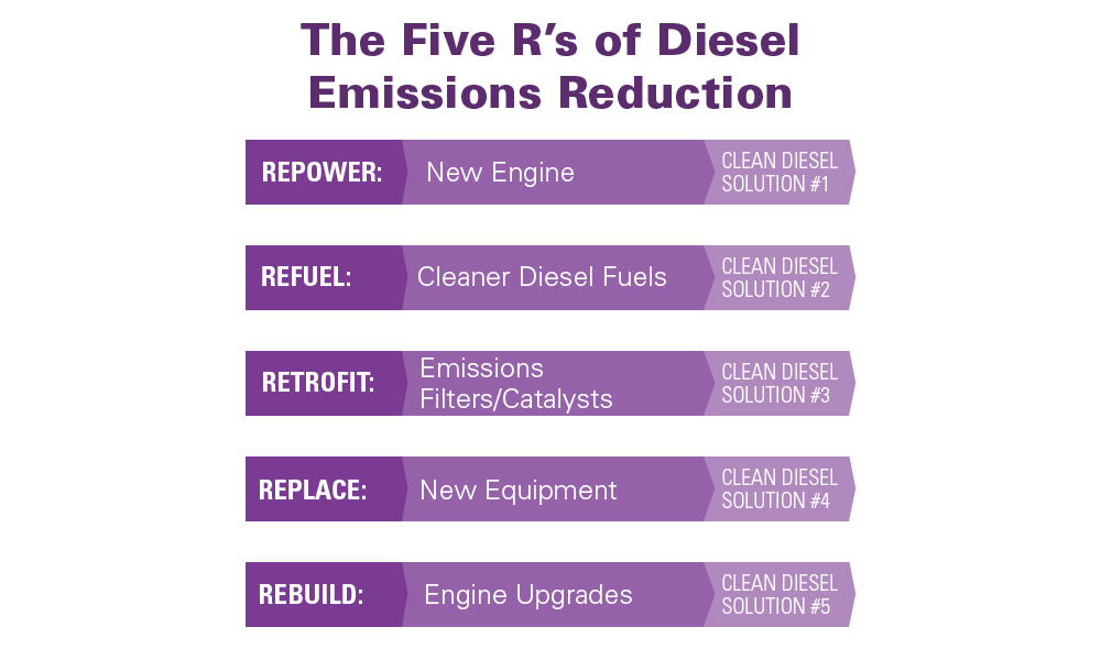 Why Retrofit? | Diesel Technology Forum