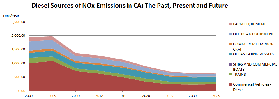 Diesel Sources of NOx Emissions in CA