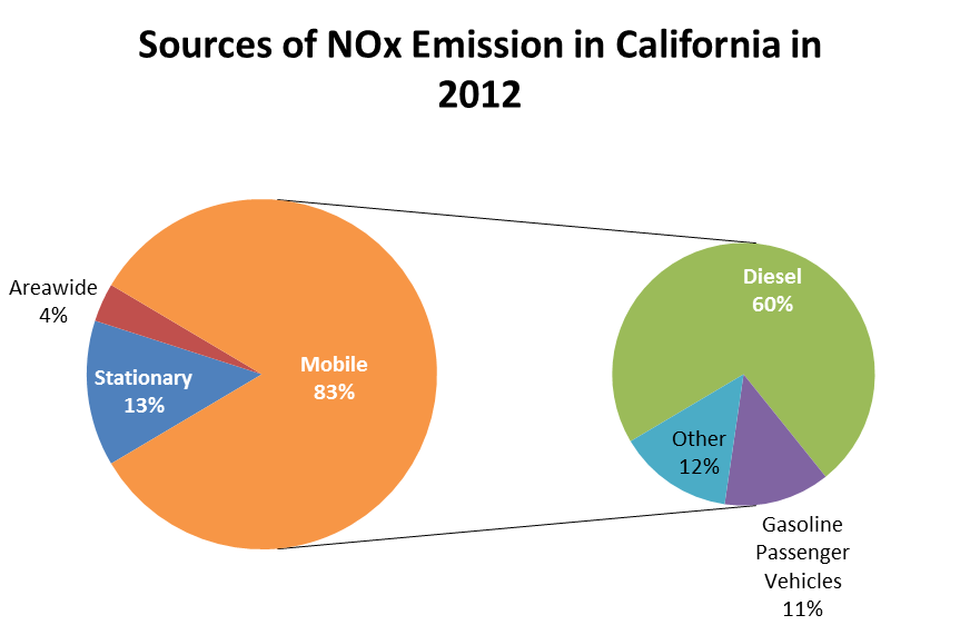 Sources of NOx Emission in California in 2012