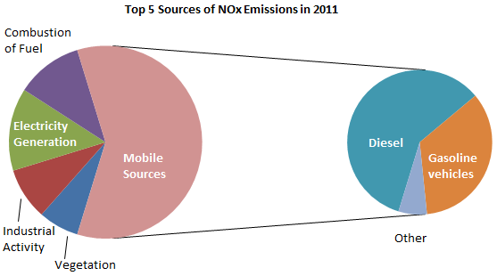 Top 5 Sources of NOx Emissions in 2011